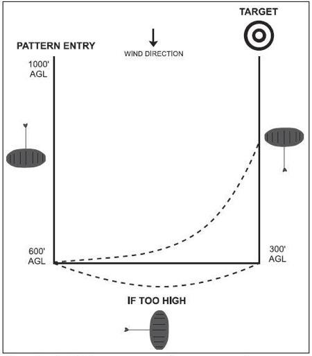 Landing Pattern